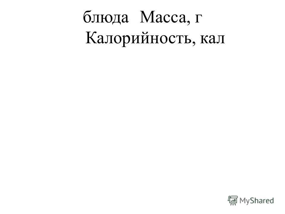 блюдаМасса, г Калорийность, кал