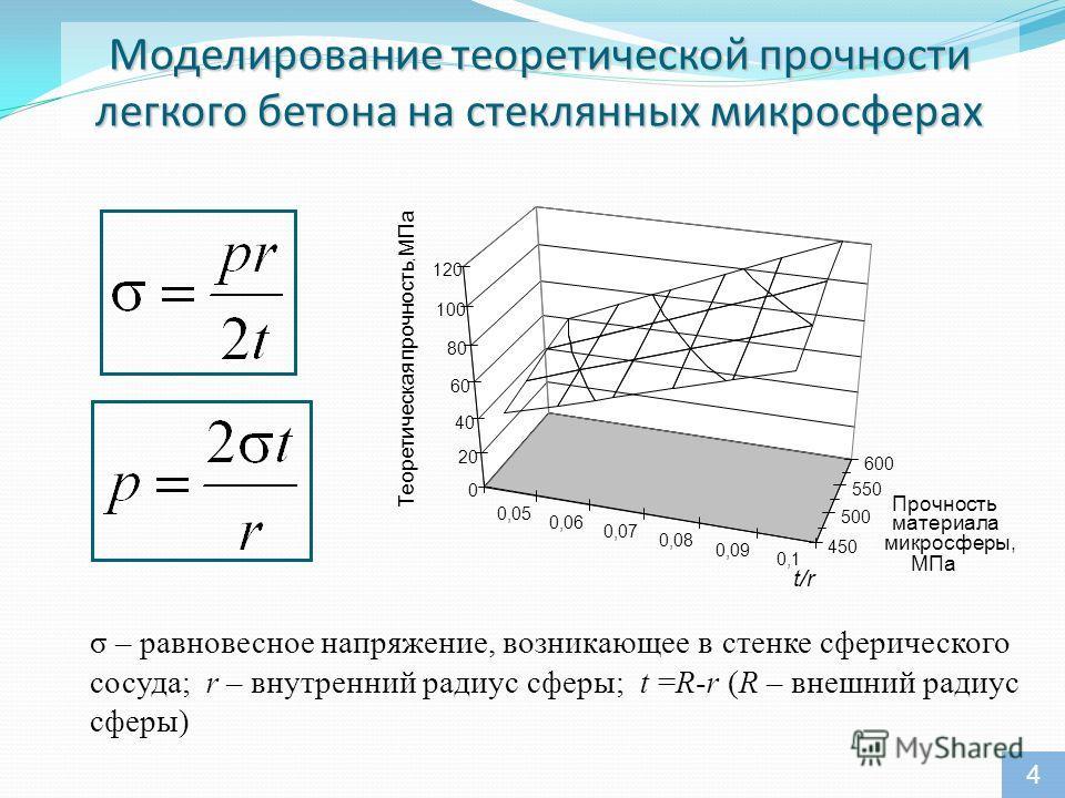 Моделирование теоретической прочности легкого бетона на стеклянных микросферах 0,05 0,06 0,07 0,08 0,09 0,1 450 500 550 600 0 20 40 60 80 100 120 Теоретическая прочность, МПа t/r Прочность материала микросферы, МПа σ – равновесное напряжение, возника