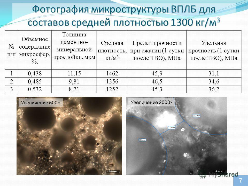 Фотография микроструктуры ВПЛБ для составов средней плотностью 1300 кг/м 3 п/п Объемное содержание микросфер, %. Толщина цементно- минеральной прослойки, мкм Средняя плотность, кг/м 3 Предел прочности при сжатии (1 сутки после ТВО), МПа Удельная проч