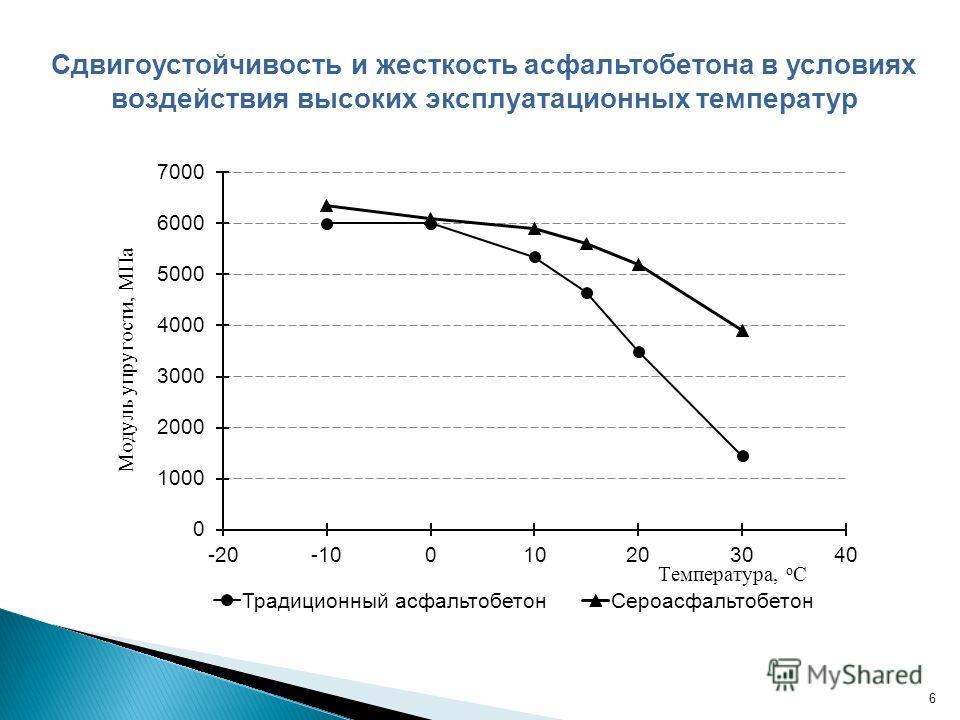 Сдвигоустойчивость и жесткость асфальтобетона в условиях воздействия высоких эксплуатационных температур 6