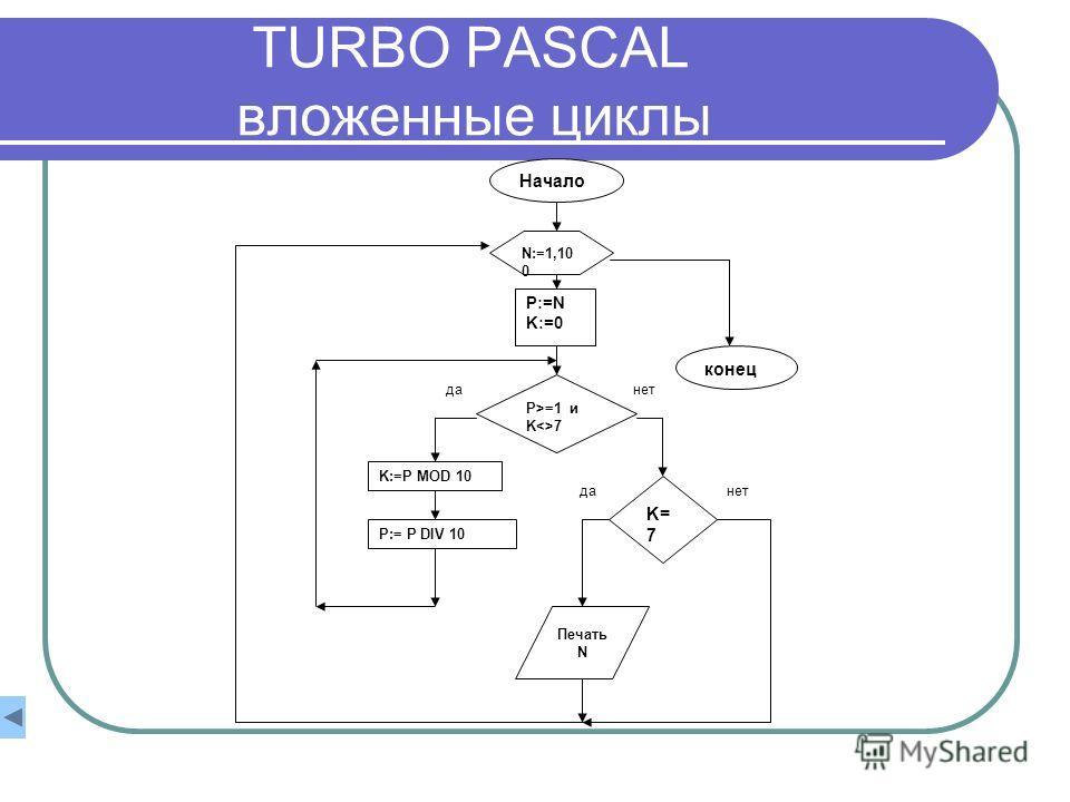TURBO PASCAL вложенные циклы Начало N:=1,10 0 P:=N K:=0 P>=1 и K7 K:=P MOD 10 P:= P DIV 10 K= 7 Печать N конец данет данет