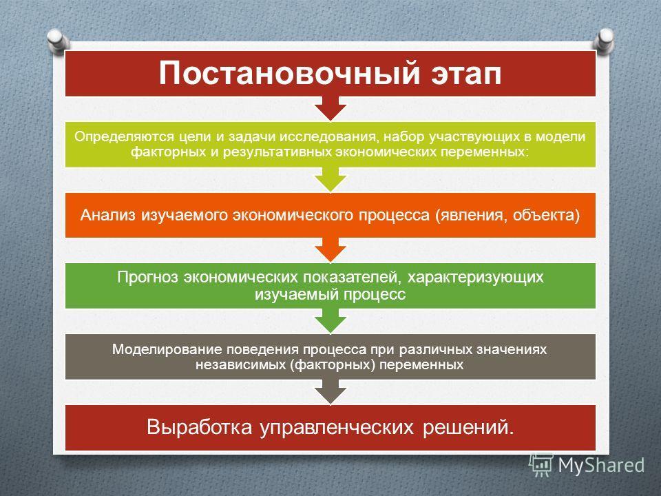 Выработка управленческих решений. Моделирование поведения процесса при различных значениях независимых (факторных) переменных Прогноз экономических показателей, характеризующих изучаемый процесс Анализ изучаемого экономического процесса (явления, объ