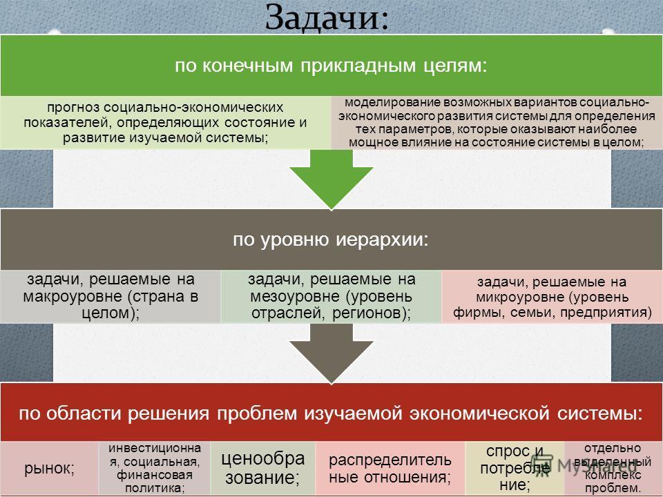 Задачи: по области решения проблем изучаемой экономической системы: рынок; инвестиционна я, социальная, финансовая политика; ценообра зование; распределитель ные отношения; спрос и потребле ние; отдельно выделенный комплекс проблем. по уровню иерархи