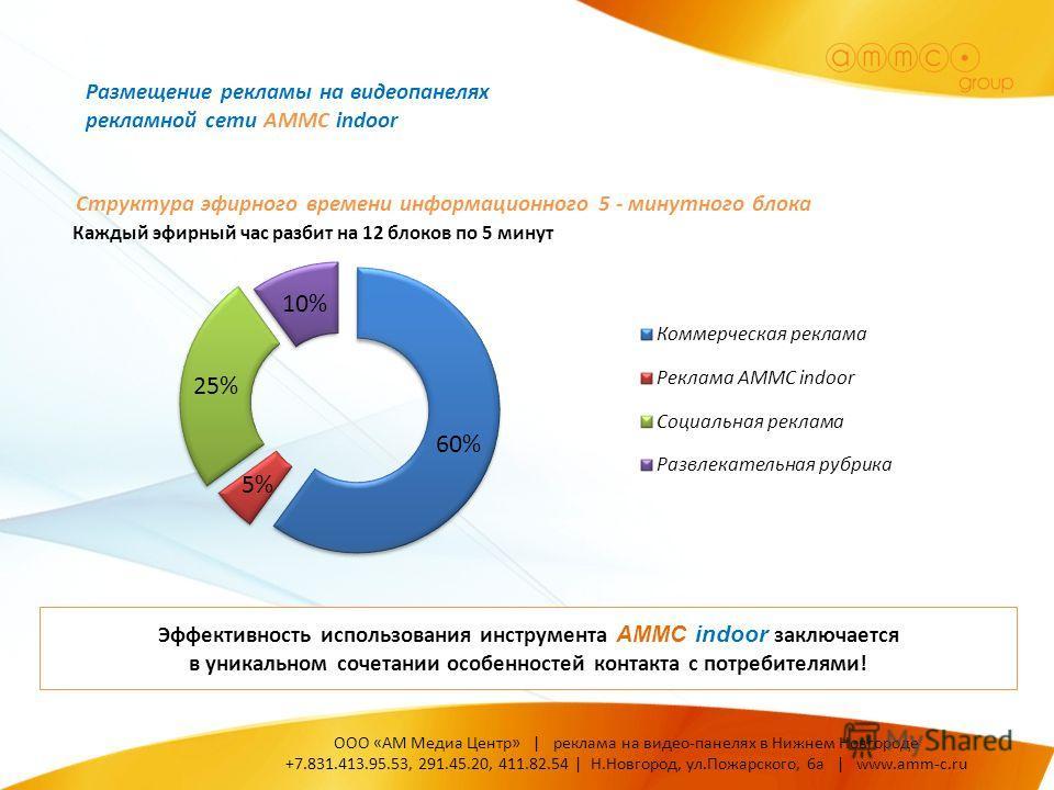 Каждый эфирный час разбит на 12 блоков по 5 минут Эффективность использования инструмента AMMC indoor заключается в уникальном сочетании особенностей контакта с потребителями! ООО «АМ Медиа Центр» | реклама на видео-панелях в Нижнем Новгороде +7.831.