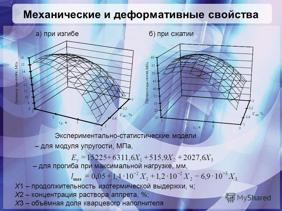 Механические и деформативные свойства Экспериментально-статистические модели – для модуля упругости, МПа, – для прогиба при максимальной нагрузке, мм, 321у 2027,6515,96311,615225ХХХE 3 3 2 2 1 2 109,6 2,1 4,1050ХХХl, max б) при сжатииа) при изгибе Х1