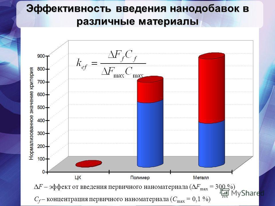F – эффект от введения первичного наноматериала ( F max = 300 %) С f – концентрация первичного наноматериала (С max = 0,1 %) Эффективность введения нанодобавок в различные материалы