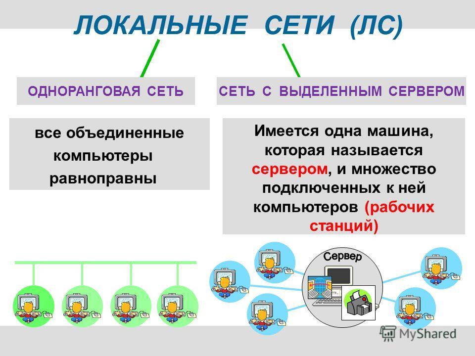 ЛОКАЛЬНЫЕ СЕТИ (ЛС) все объединенные компьютеры равноправны Имеется одна машина, которая называется сервером, и множество подключенных к ней компьютеров (рабочих станций) ОДНОРАНГОВАЯ СЕТЬСЕТЬ С ВЫДЕЛЕННЫМ СЕРВЕРОМ