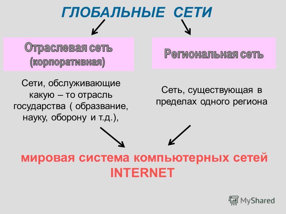 ГЛОБАЛЬНЫЕ СЕТИ мировая система компьютерных сетей INTERNET Сети, обслуживающие какую – то отрасль государства ( образвание, науку, оборону и т.д.), Сеть, существующая в пределах одного региона