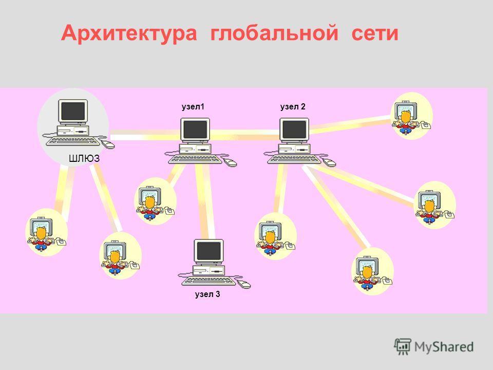 Архитектура глобальной сети узел 2узел1 ШЛЮЗ узел 3
