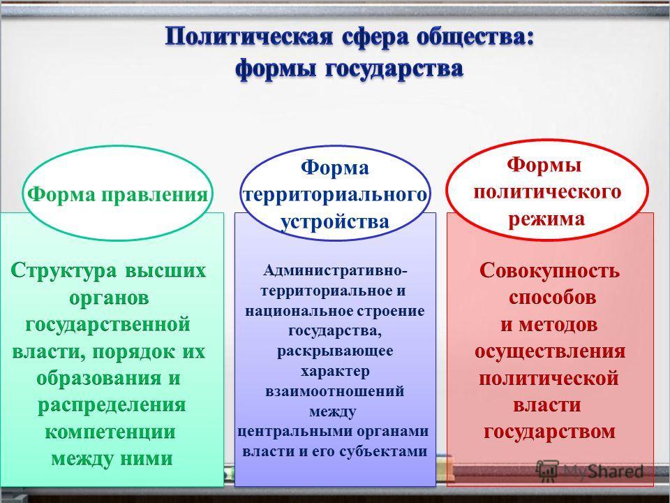 Форма правления Форма территориального устройства Формы политического режима