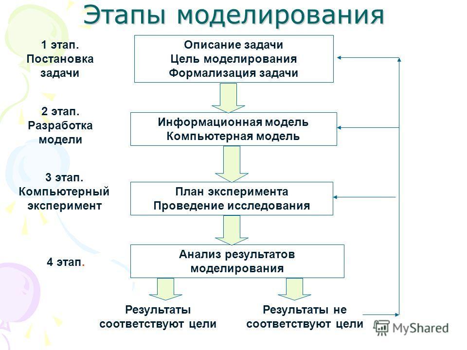 Этапы моделирования Описание задачи Цель моделирования Формализация задачи Информационная модель Компьютерная модель План эксперимента Проведение исследования Анализ результатов моделирования Результаты соответствуют цели Результаты не соответствуют