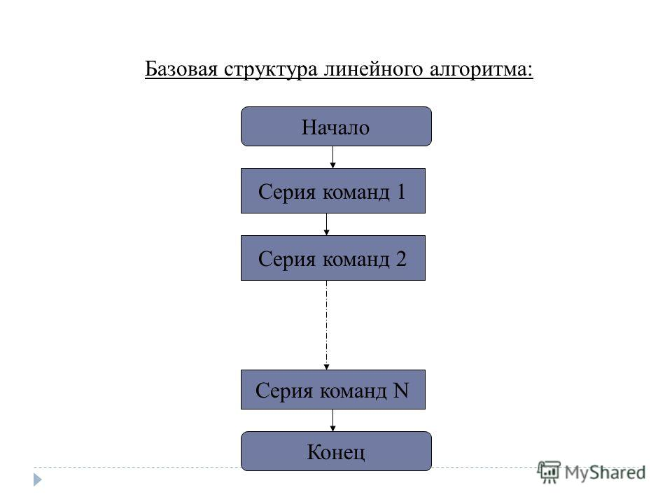 Базовая структура линейного алгоритма: Начало Серия команд 1 Серия команд N Серия команд 2 Конец