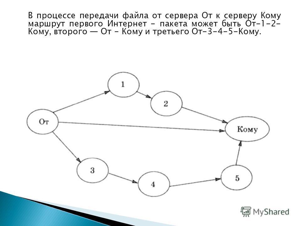 В процессе передачи файла от сервера От к серверу Кому маршрут первого Интернет - пакета может быть От-1-2- Кому, второго От - Кому и третьего От-3-4-5-Кому.
