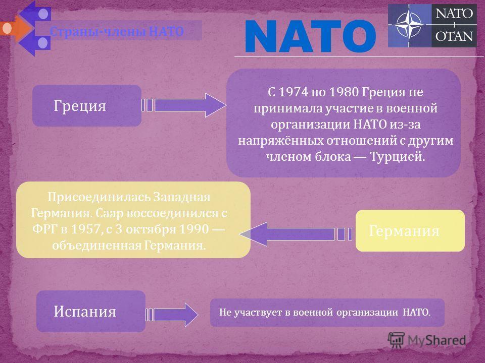 Еще четыре европейских государства: Греция Турция, ФРГ Испания 1952 г. и 1982 г. В Польша Польша Венгрия Венгрия Чешская Республика Чешская Республика 12 марта 1999 г. В НАТО вступили Латвия Латвия Литва Литва Эстония Эстония Словакия Словакия Словен