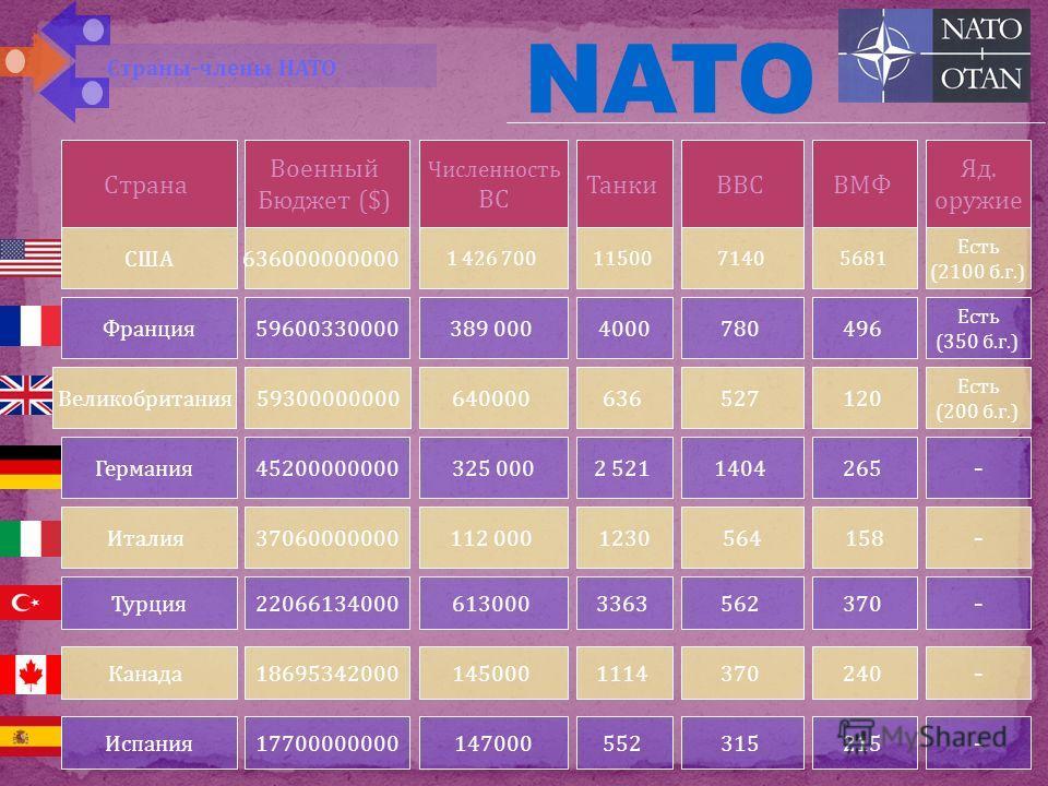 NATO структура Генеральный секретарь – главное должностное лицо Организации Североатлантического договора, имеющее статус международного гражданского служащего. Генеральный секретарь отвечает за руководство процессом консультаций и принятия решений в