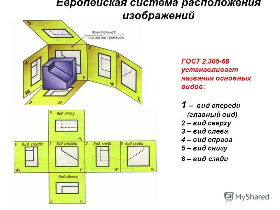 Европейская система расположения изображений ГОСТ 2.305-68 устанавливает названия основных видов: 1 – вид спереди (главный вид) 2 – вид сверху 3 – вид слева 4 – вид справа 5 – вид снизу 6 – вид сзади