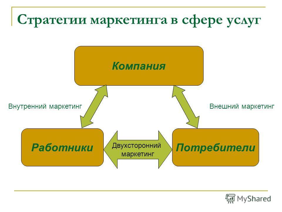 Внутренний маркетинг Внешний маркетинг Компания Стратегии маркетинга в сфере услуг РаботникиПотребители Двухсторонний маркетинг Внутренний маркетинг Внешний маркетинг