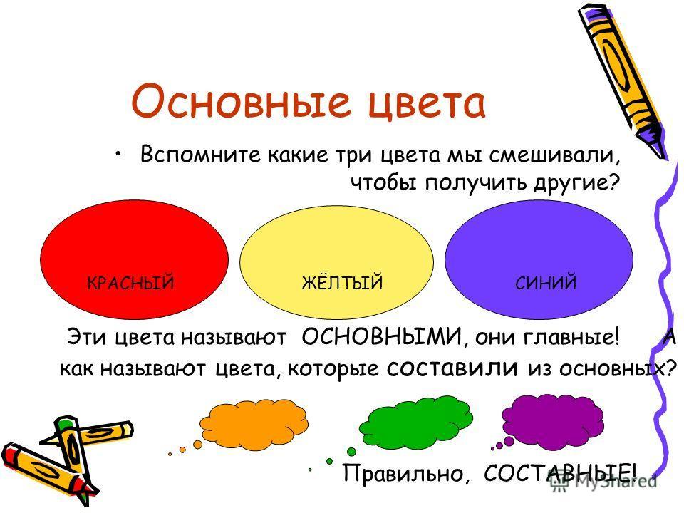 Основные цвета Вспомните какие три цвета мы смешивали, чтобы получить другие? КРАСНЫЙ ЖЁЛТЫЙ СИНИЙ Эти цвета называют ОСНОВНЫМИ, они главные! А как называют цвета, которые составили из основных? Правильно, СОСТАВНЫЕ!