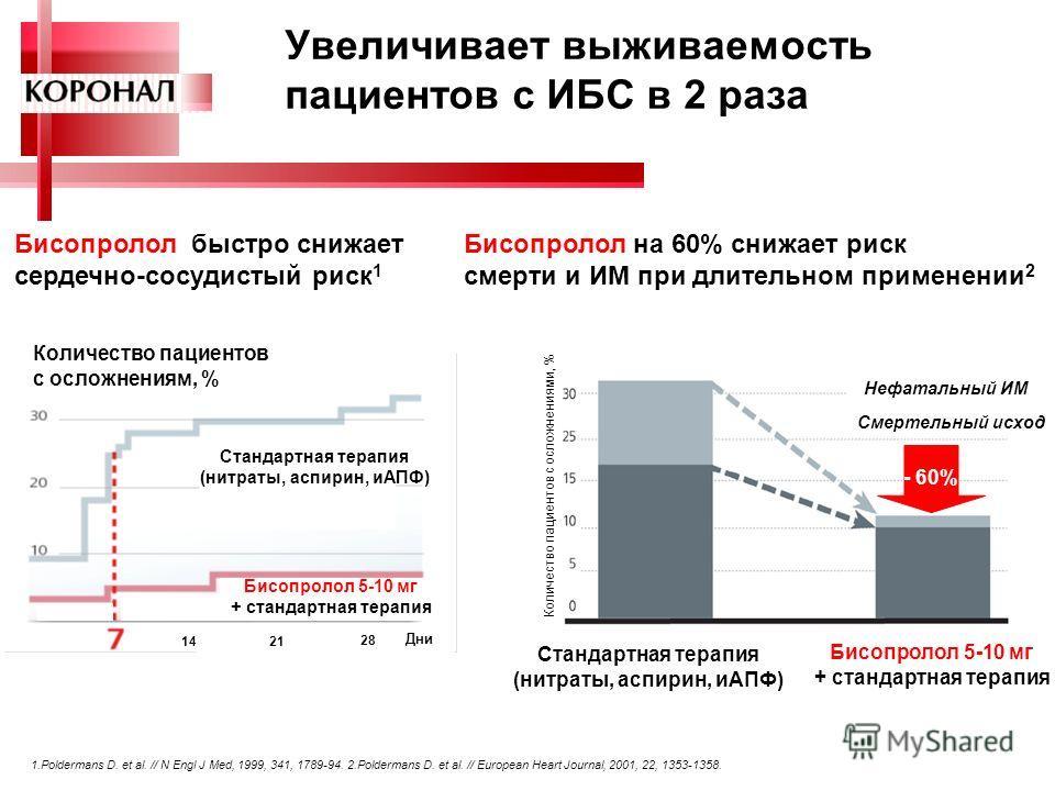 5 Увеличивает выживаемость пациентов с ИБС в 2 раза Количество пациентов с осложнениями, % Стандартная терапия (нитраты, аспирин, иАПФ) Бисопролол 5-10 мг + стандартная терапия Нефатальный ИМ Смертельный исход - 60% 1421 28 Дни Количество пациентов с
