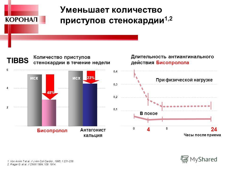 6 Уменьшает количество приступов стенокардии 1,2 TIBBS Количество приступов стенокардии в течение недели 48% 23% Длительность антиангинального действия Бисопролола При физической нагрузке В покое 0 424 8 Часы после приема Бисопролол исх Антагонист ка