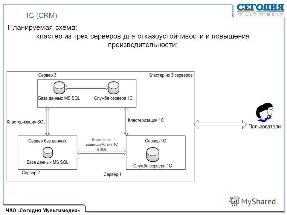 Планируемая схема: кластер из трех серверов для отказоустойчивости и повышения производительности: 1С (CRM)