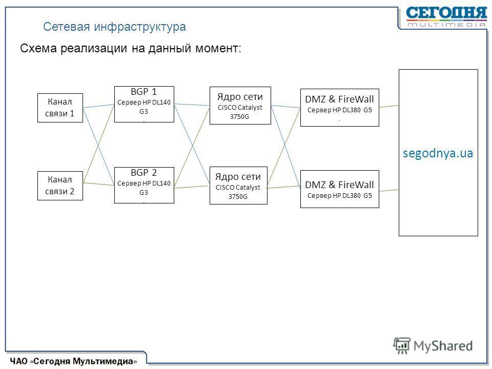 Схема реализации на данный момент: Канал связи 1 Канал связи 2 BGP 1 Сервер НР DL140 G3. BGP 2 Сервер НР DL140 G3. Ядро сети CISCO Catalyst 3750G Ядро сети CISCO Catalyst 3750G DMZ & FireWall Сервер НР DL380 G5. DMZ & FireWall Сервер НР DL380 G5 sego