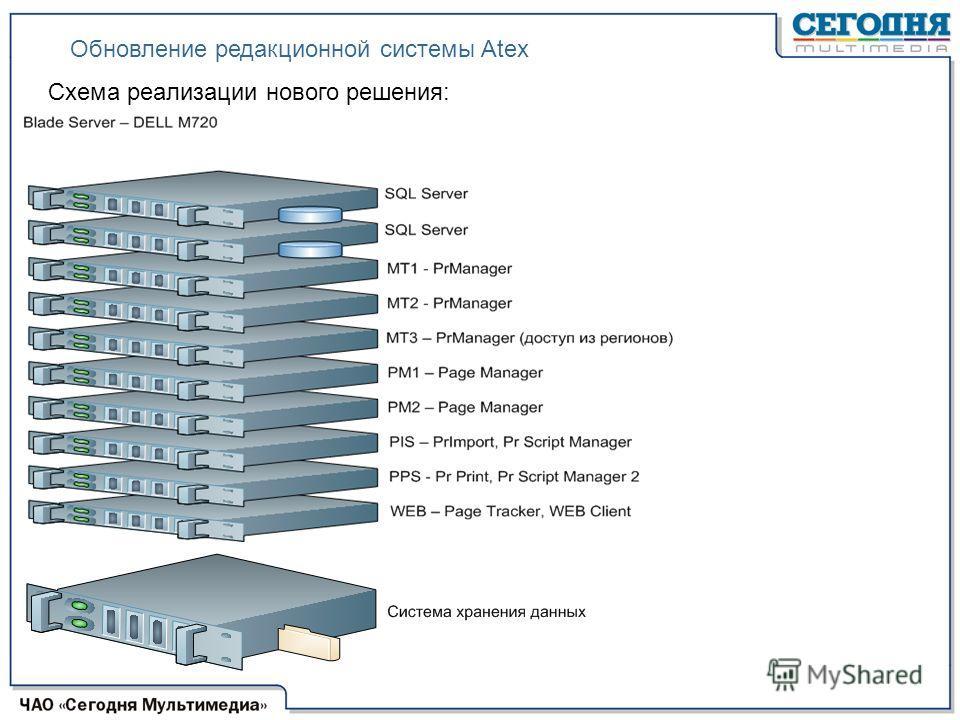 Схема реализации нового решения: Обновление редакционной системы Аteх