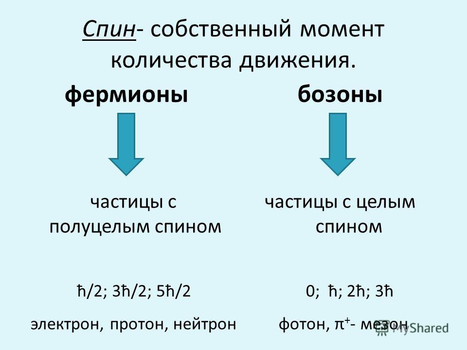 Спин- собственный момент количества движения. фермионы частицы с полуцелым спином бозоны частицы с целым спином ħ/2; 3ħ/2; 5ħ/2 0; ħ; 2ħ; 3ħ электрон, протон, нейтрон фотон, π + - мезон