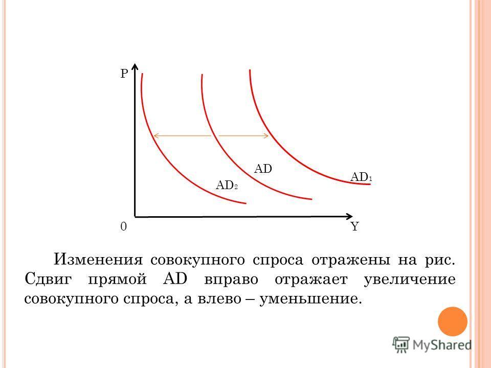 P Y AD 0 AD 1 AD 2 Изменения совокупного спроса отражены на рис. Сдвиг прямой AD вправо отражает увеличение совокупного спроса, а влево – уменьшение.