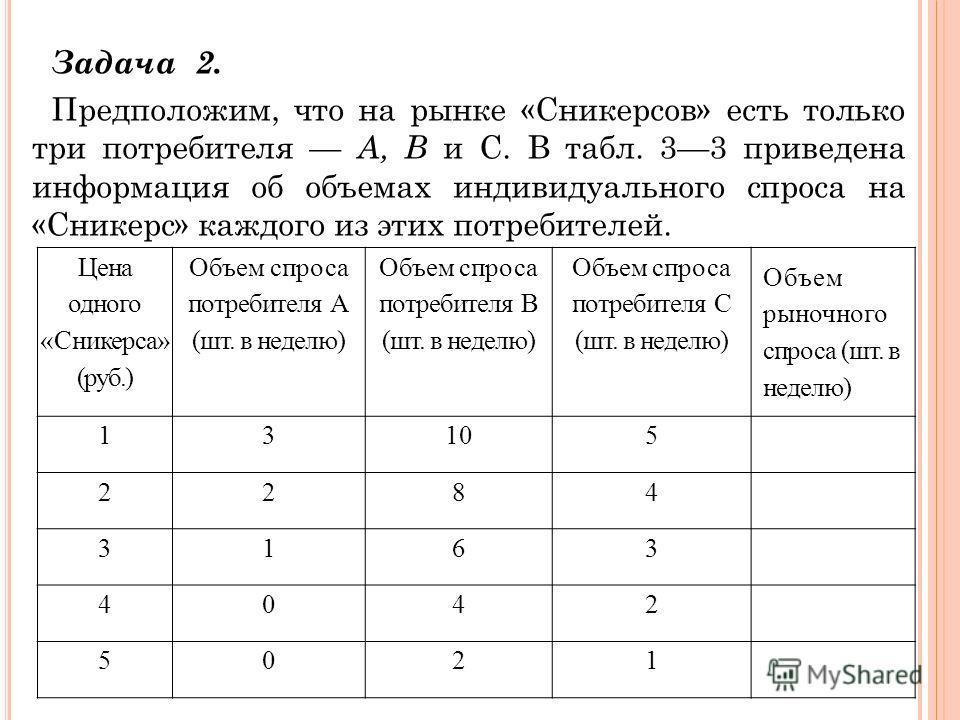 Задача 2. Предположим, что на рынке «Сникерсов» есть только три потребителя А, В и С. В табл. 33 приведена информация об объемах индивидуального спроса на «Сникерс» каждого из этих потребителей. Цена одного «Сникерса» (руб.) Объем спроса потребителя