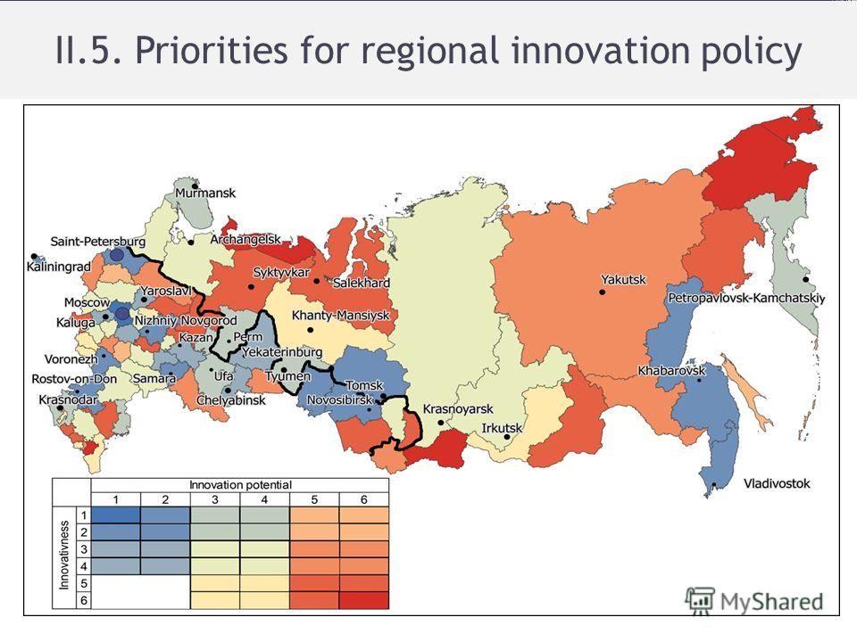 II.5. Priorities for regional innovation policy