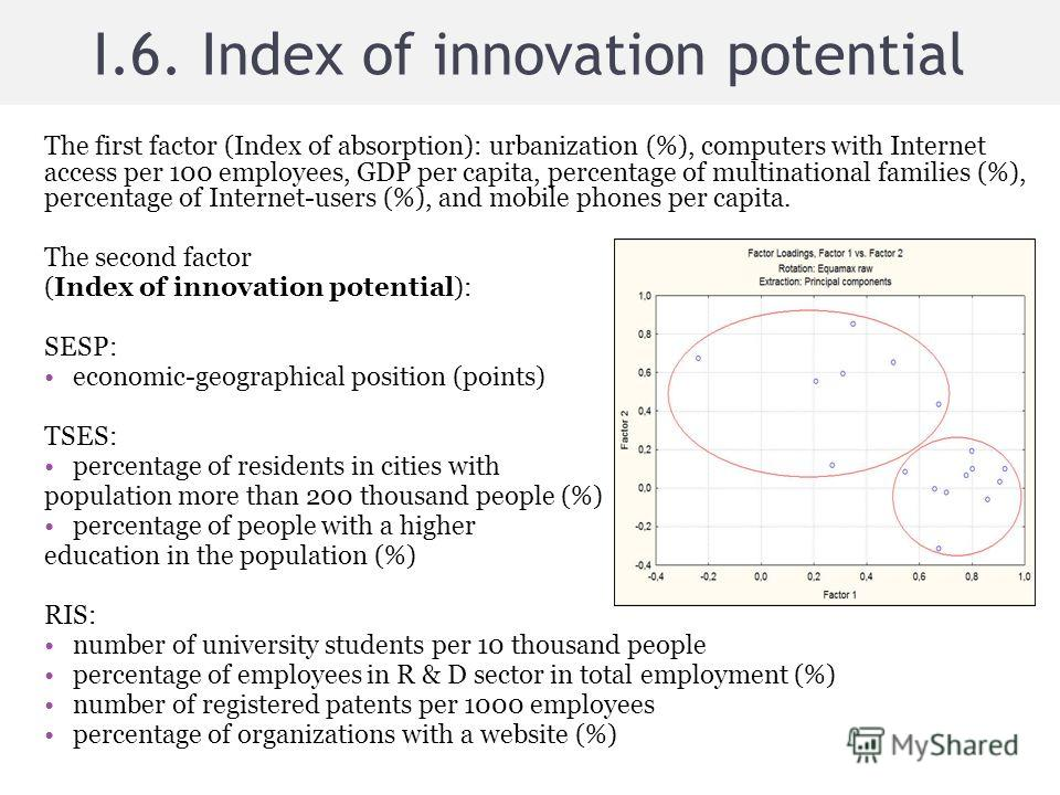 I.6. Index of innovation potential The first factor (Index of absorption): urbanization (%), computers with Internet access per 100 employees, GDP per capita, percentage of multinational families (%), percentage of Internet-users (%), and mobile phon