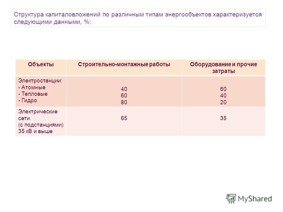 Структура капиталовложений по различным типам энергообъектов характеризуется следующими данными, %: ОбъектыСтроительно-монтажные работыОборудование и прочие затраты Электростанции: - Атомные - Тепловые - Гидро 40 60 80 60 40 20 Электрические сети (с