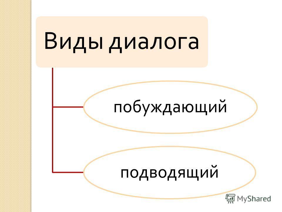 Виды диалога побуждающийподводящий