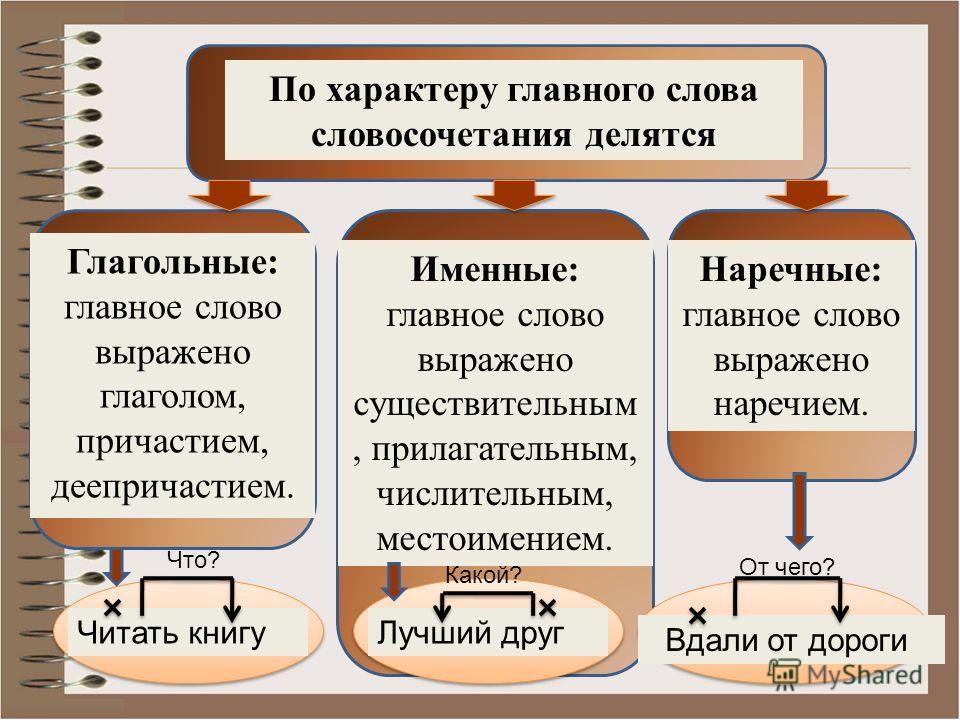 По характеру главного слова словосочетания делятся Глагольные: главное слово выражено глаголом, причастием, деепричастием. Именные: главное слово выражено существительным, прилагательным, числительным, местоимением. Наречные: главное слово выражено н