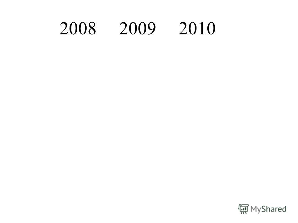200820092010