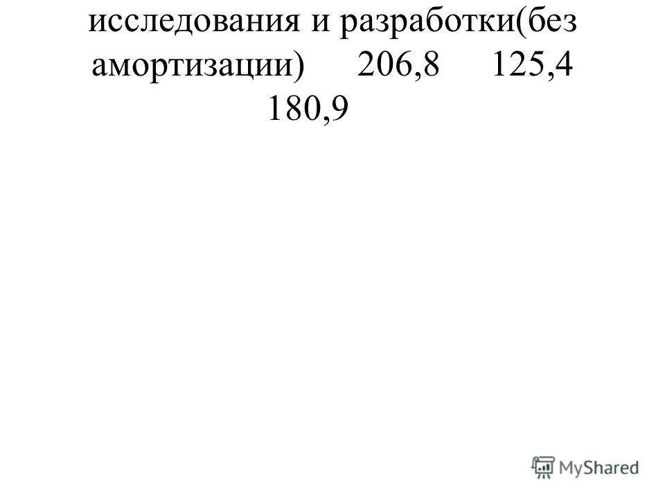 исследования и разработки(без амортизации)206,8125,4 180,9