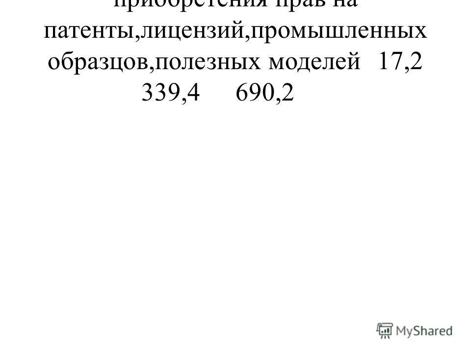 приобретения прав на патенты,лицензий,промышленных образцов,полезных моделей17,2 339,4690,2