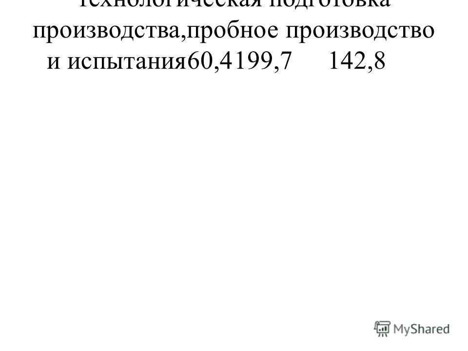 технологическая подготовка производства,пробное производство и испытания60,4199,7142,8