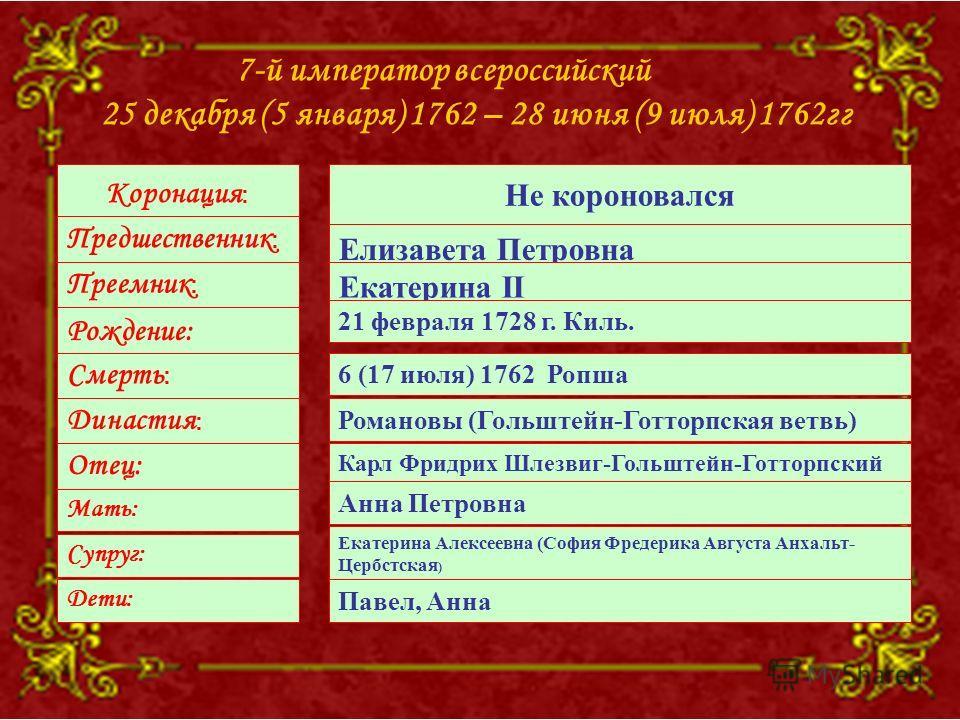 7-й император всероссийский 25 декабря (5 января) 1762 – 28 июня (9 июля) 1762гг Коронация : Предшественник : Преемник : Рождение: Смерть : Династия : Отец: Мать: Супруг: Не короновался Елизавета Петровна Екатерина II 21 февраля 1728 г. Киль. 6 (17 и