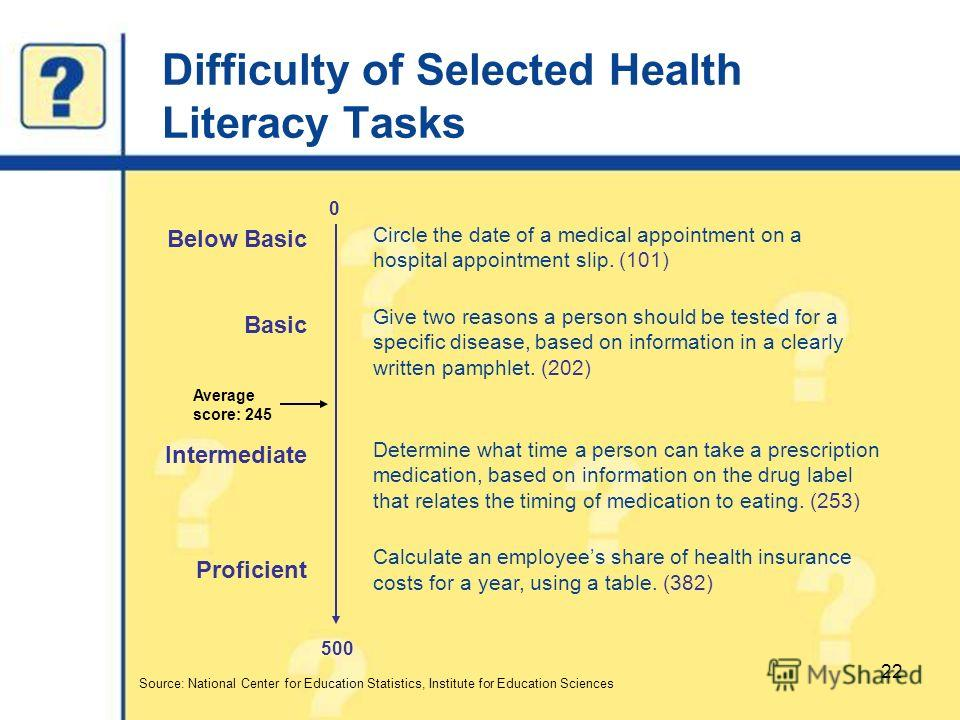 Difficulty of Selected Health Literacy Tasks 22 Below Basic Basic Intermediate Proficient Circle the date of a medical appointment on a hospital appointment slip. (101) Give two reasons a person should be tested for a specific disease, based on infor
