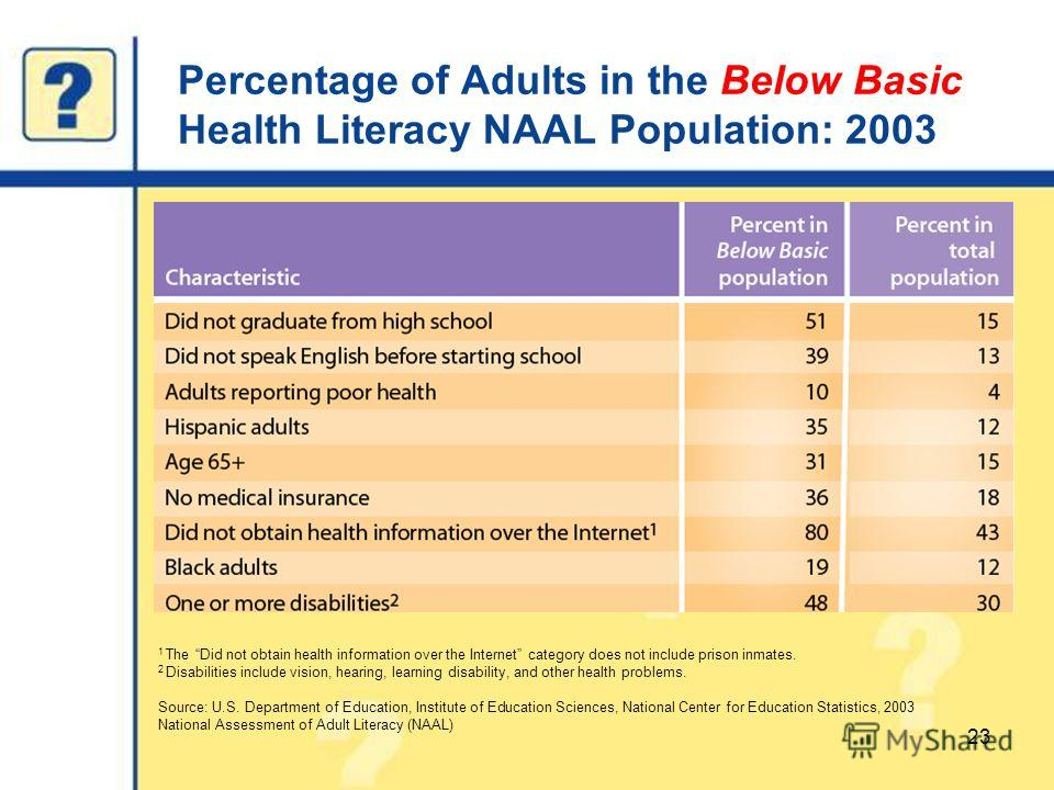 Percentage of Adults in the Below Basic Health Literacy NAAL Population: 2003 23 1 The Did not obtain health information over the Internet category does not include prison inmates. 2 Disabilities include vision, hearing, learning disability, and othe