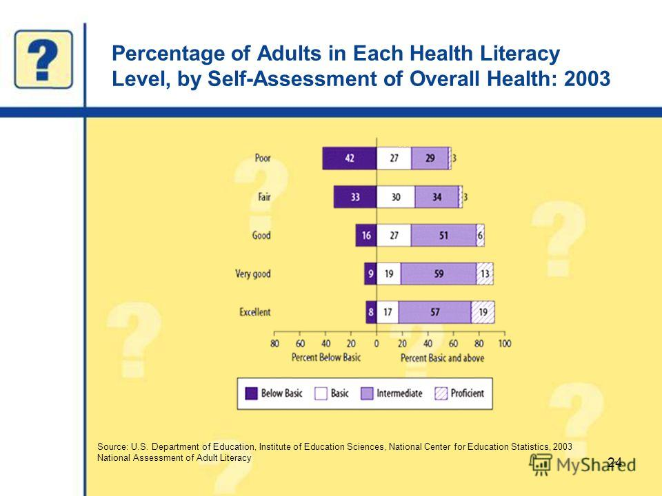 Percentage of Adults in Each Health Literacy Level, by Self-Assessment of Overall Health: 2003 24 Source: U.S. Department of Education, Institute of Education Sciences, National Center for Education Statistics, 2003 National Assessment of Adult Liter
