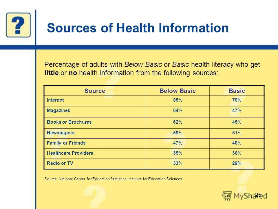 Sources of Health Information 25 Percentage of adults with Below Basic or Basic health literacy who get little or no health information from the following sources: SourceBelow BasicBasic Internet85%70% Magazines64%47% Books or Brochures62%45% Newspap