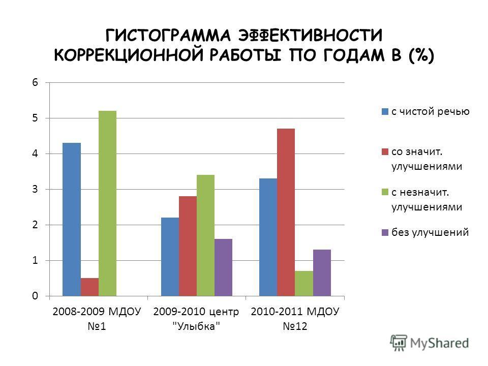 ГИСТОГРАММА ЭФФЕКТИВНОСТИ КОРРЕКЦИОННОЙ РАБОТЫ ПО ГОДАМ В (%)