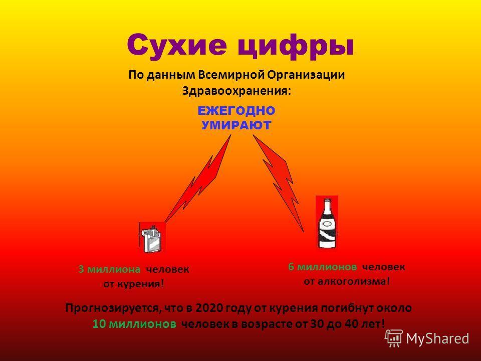 Сухие цифры По данным Всемирной Организации Здравоохранения: ЕЖЕГОДНО УМИРАЮТ 3 миллиона человек от курения! 6 миллионов человек от алкоголизма! Прогнозируется, что в 2020 году от курения погибнут около 10 миллионов человек в возрасте от 30 до 40 лет