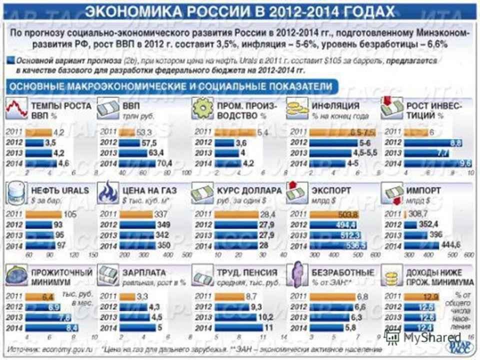нас сегодня экономисты об экономике россии в конце 2016 г глазури для пряничного