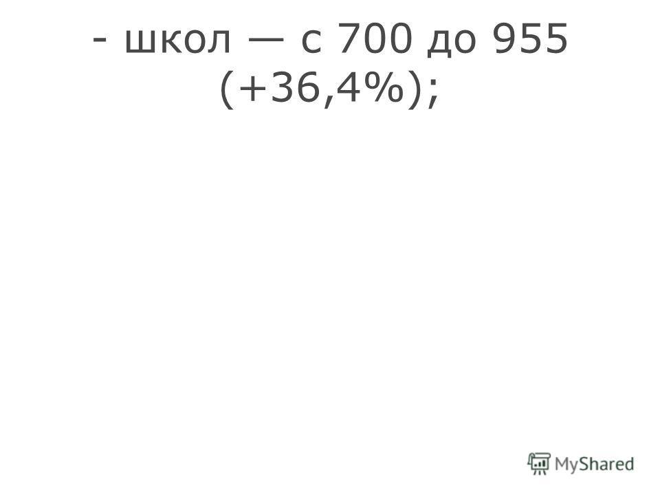 - школ с 700 до 955 (+36,4%);