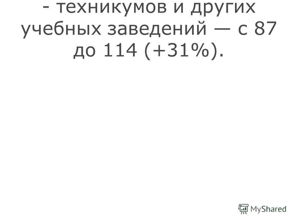 - техникумов и других учебных заведений с 87 до 114 (+31%).