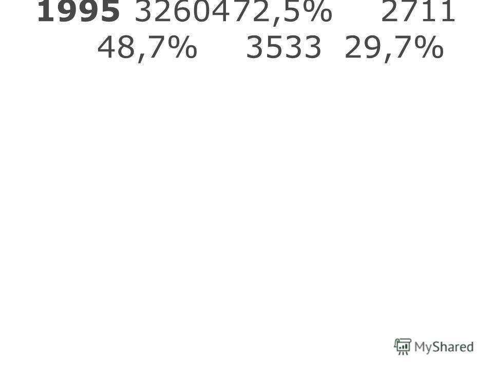 19953260472,5%2711 48,7%353329,7%